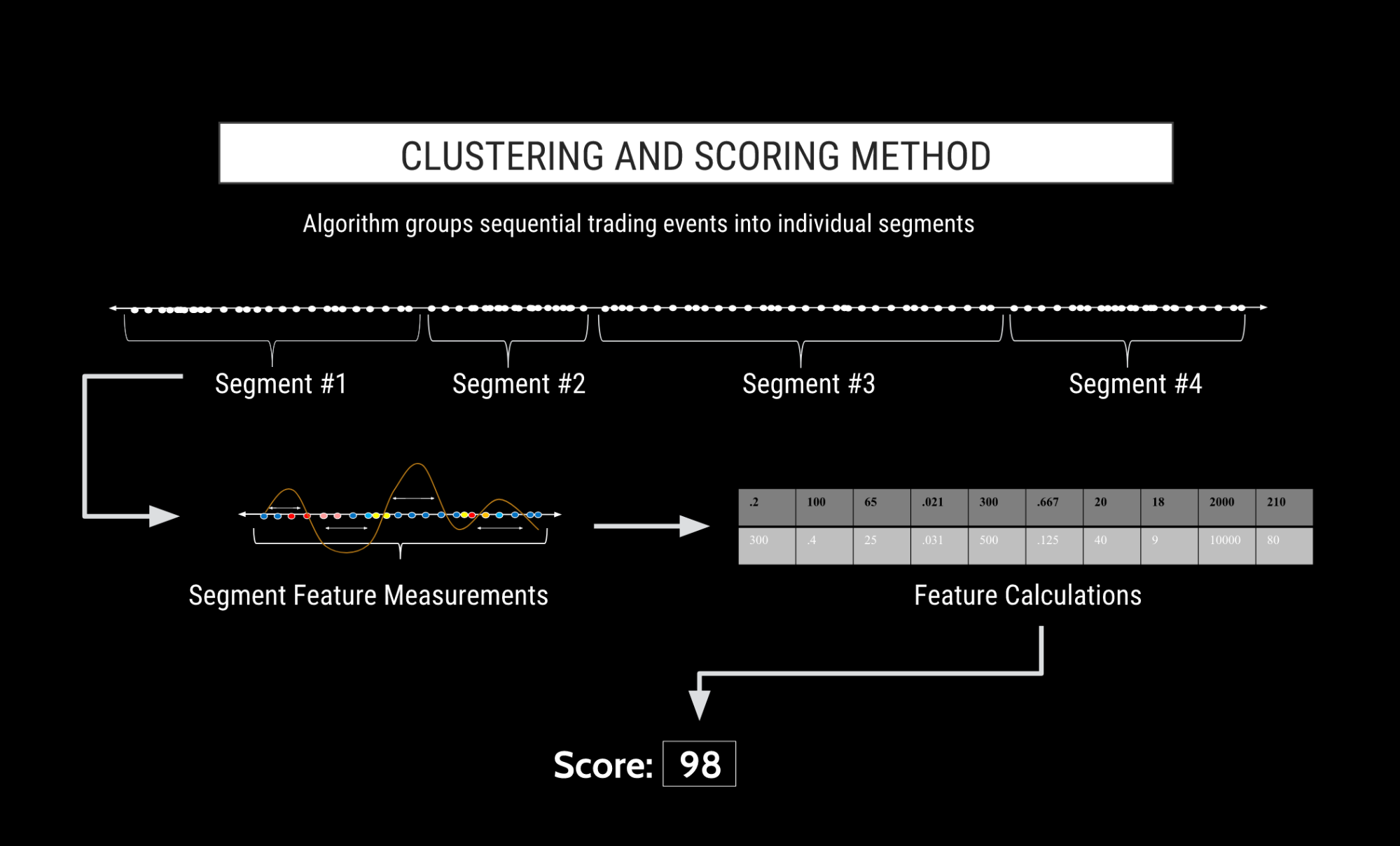 Clustering and Scoring Method